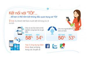 Nghiên cứu mới của Amadeus: 71% người du lịch Việt sẵn sàng chia sẻ dữ liệu